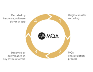 How MQA Works